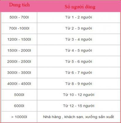 tieu-chuan-chon-bon-nuoc-co-dung-tich-phu-hop
